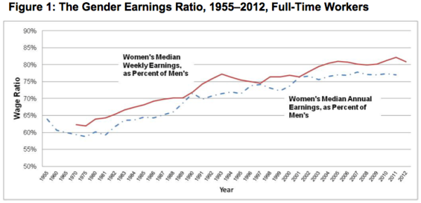 Gender-wage-gap-drop